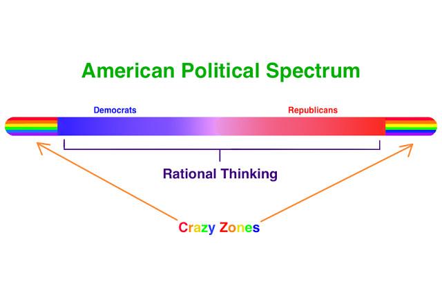 american political spectrum