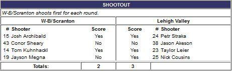 WBS/LV shootout