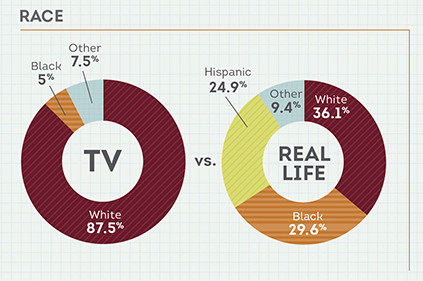 Race, TV versus real life