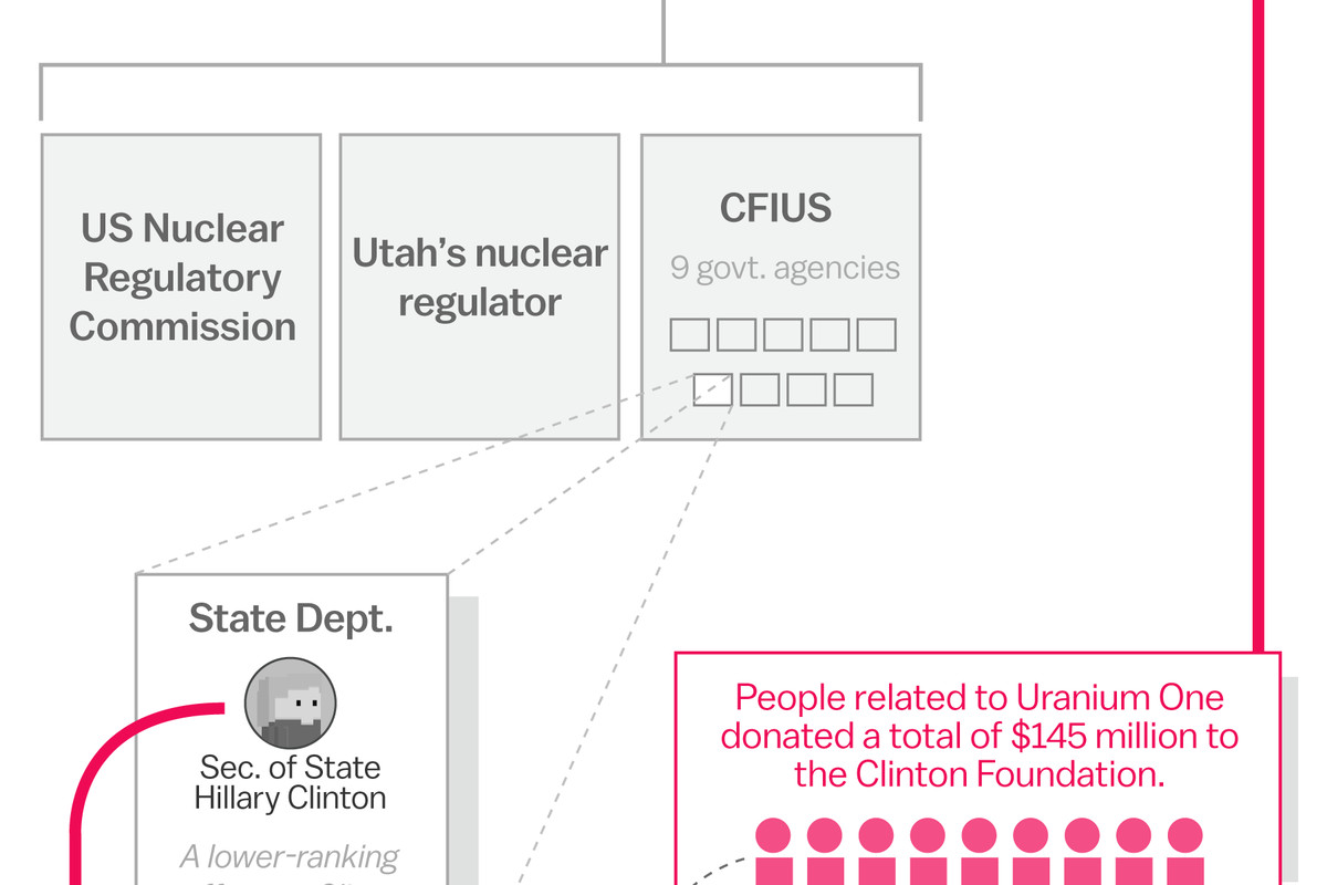 The house just passed a sweeping abortion funding ban heres what it does vox - This Simple Chart Debunks The Conspiracy Theory That Hillary Clinton Sold Uranium To Russia When You Fix Those Uranium One Charts It Looks A Lot Less Like