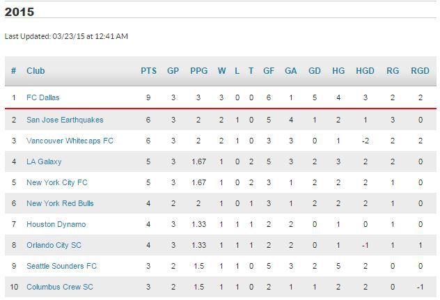 MLS Standings 3_22