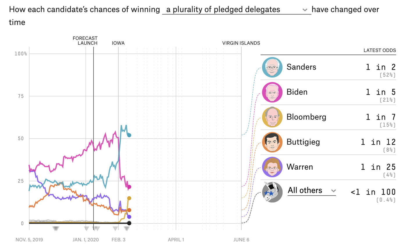 Bernie sanders betting odds best sport betting sites