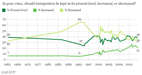 Immigration polling