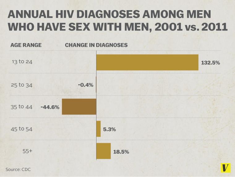 hiv chart diagnosis