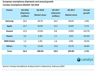Chinese phones now account for a third of the European market, with