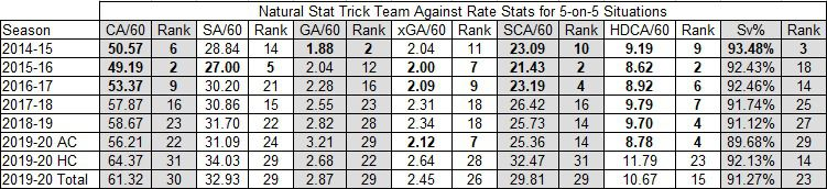 Devils 5-on-5 Against Rate Stats 2014-2020. Bold numbers ranked in the Top 10 in the NHL for that season.