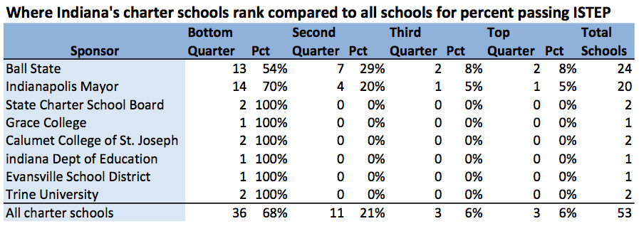 Out of more than 1,800 schools that took the exams in grades 3 to 8