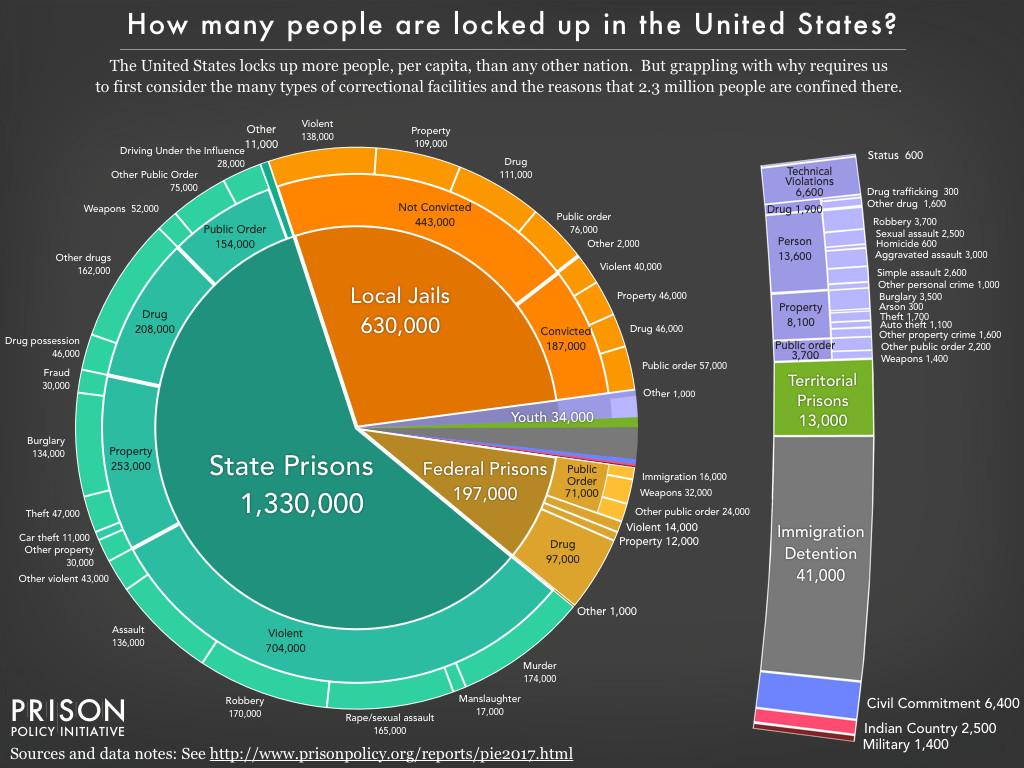 A chart of incarceration.