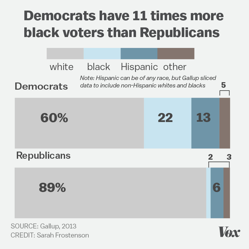 Charts showing the racial and ethnic breakdown of RNC and DNC delegates
