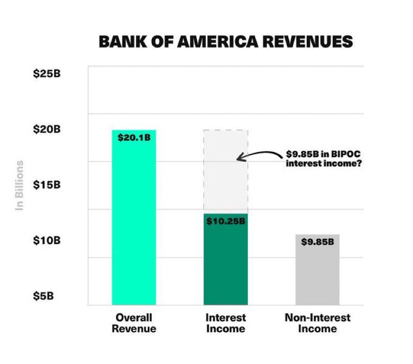 Interest + fees revenue vs exploitation revenue graph