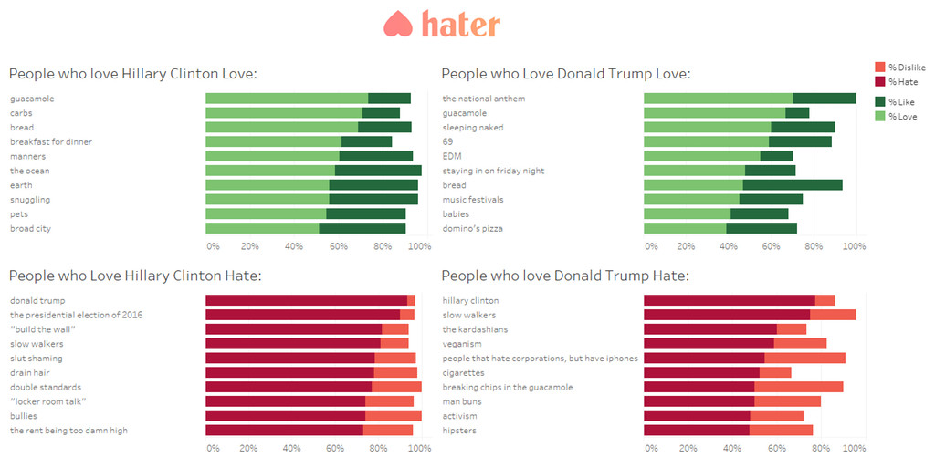 A chart that shows what Hillary Clinton fans and Donald Trump fans love and hate.