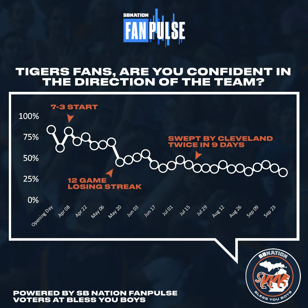 tigers game schedule 2020