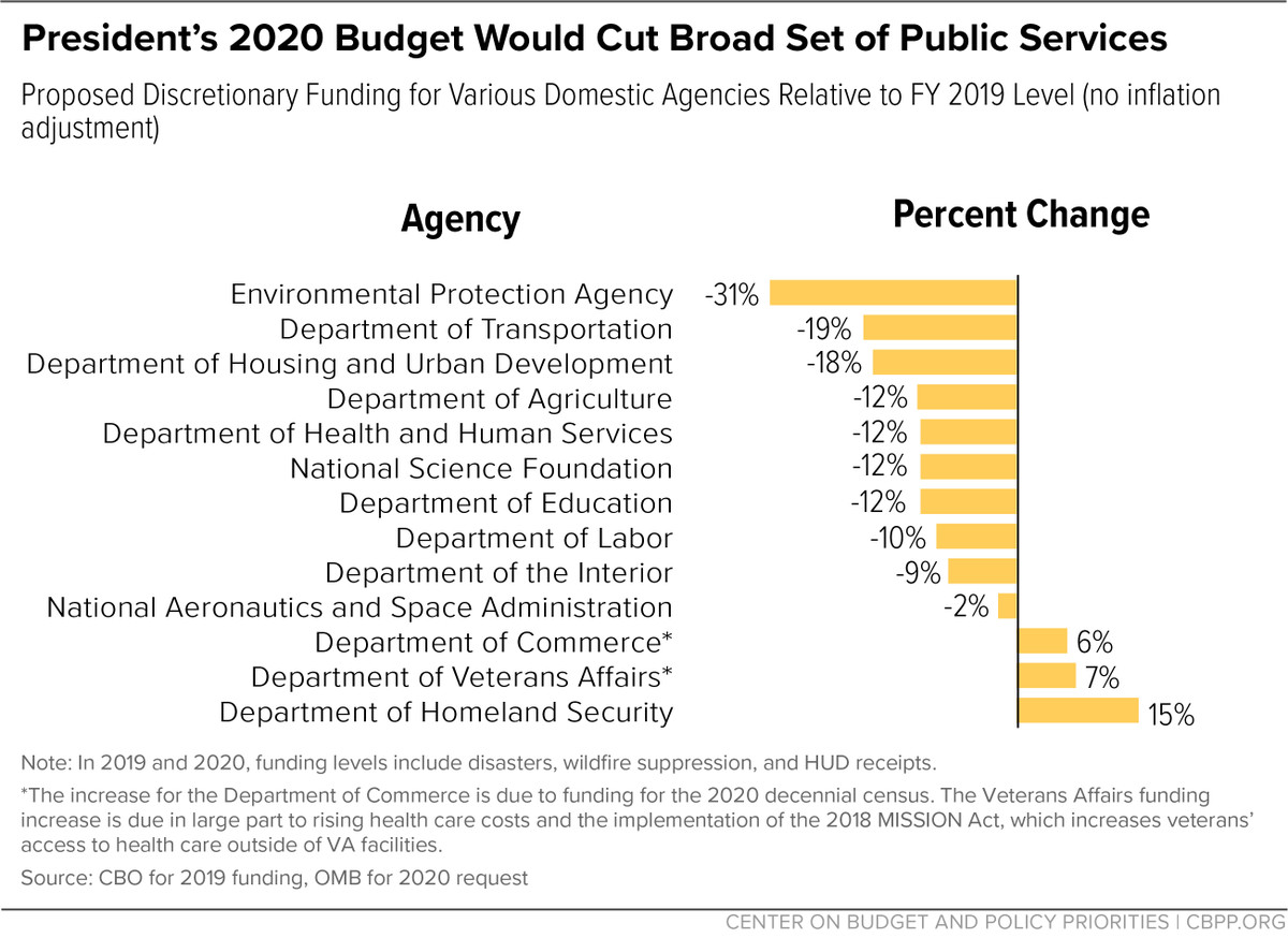 Trump Budget Guts Medicaid Disability >> Trump S 2020 Budget Proposal What S In It What Gets Cut And What