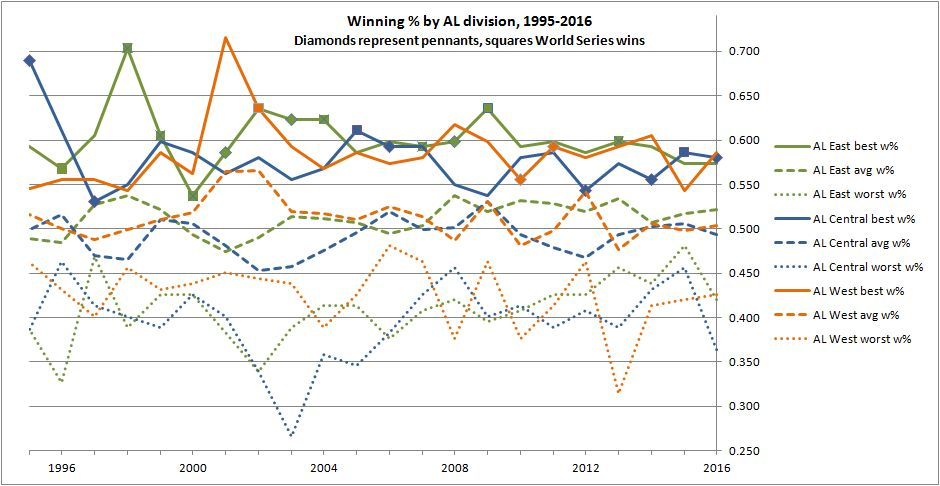 Winning % by AL division, 1995-2016