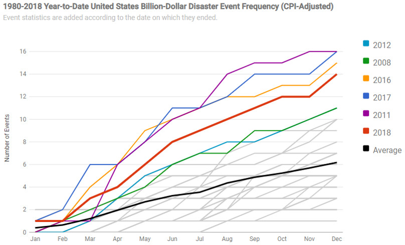 The number of billion-dollar weather and climate disasters has been growing in recent years.