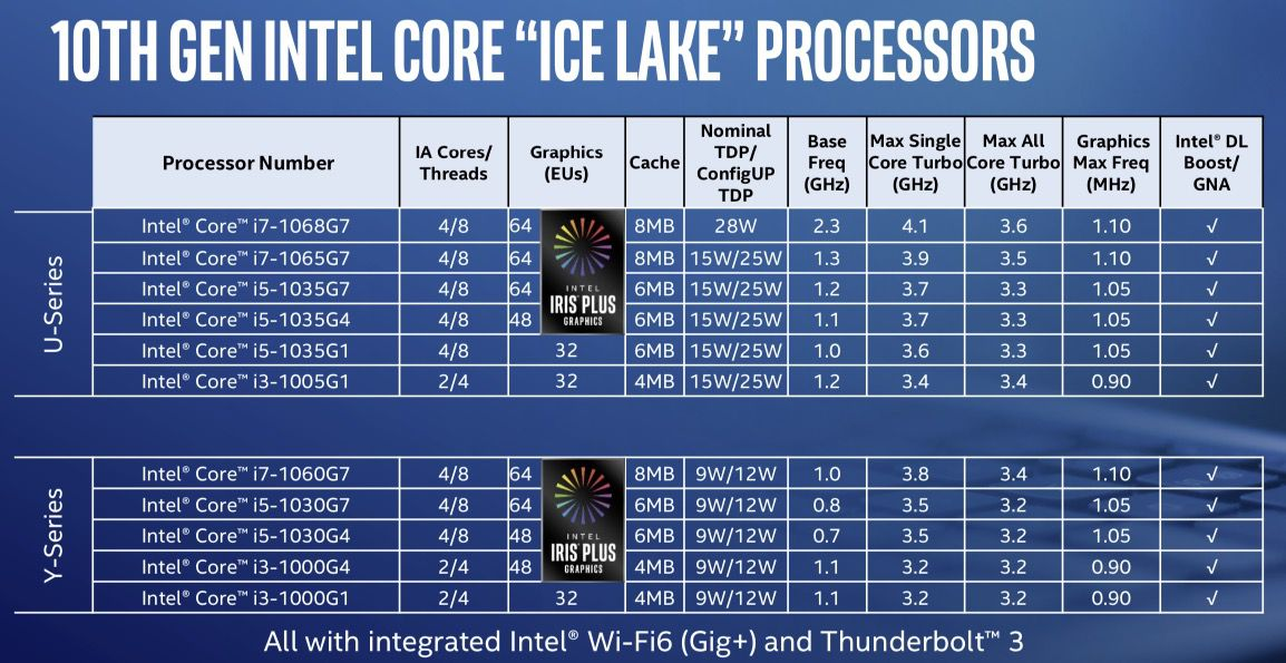 Intel's first 10nm Ice Lake CPUs revealed: here's your