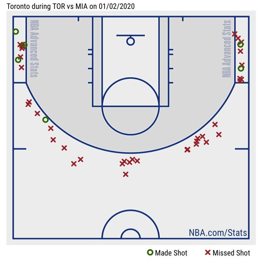 Five thoughts recap: Miami Heat 84, Toronto Raptors 76, Raptors shot chart