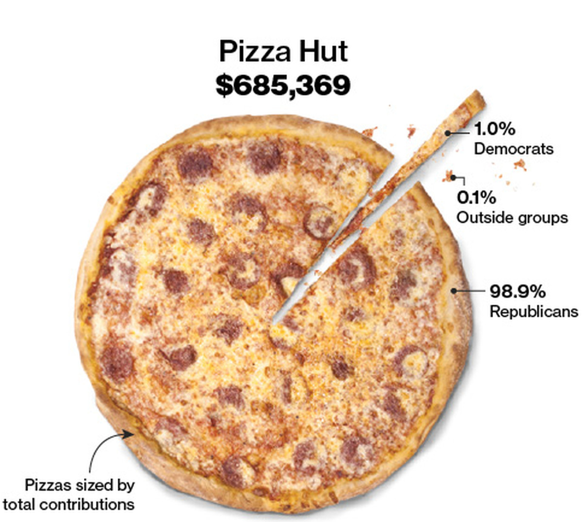 11 amazing pie charts in honor of pi day vox and dont forget that all sorts of pies even pizza pies are fantastic for the pie chart genre nvjuhfo Gallery