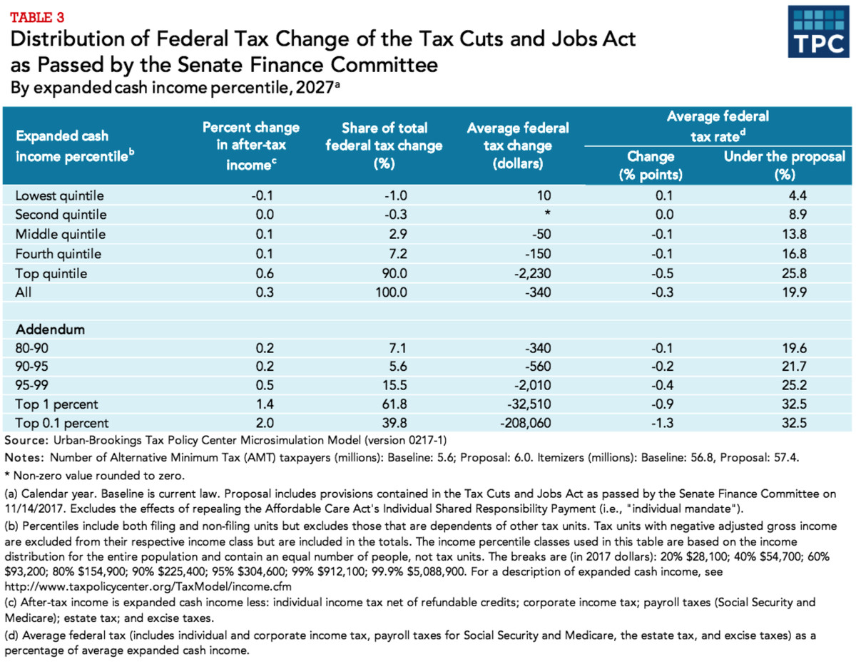 Tax changes in 2027 under the Senate bill