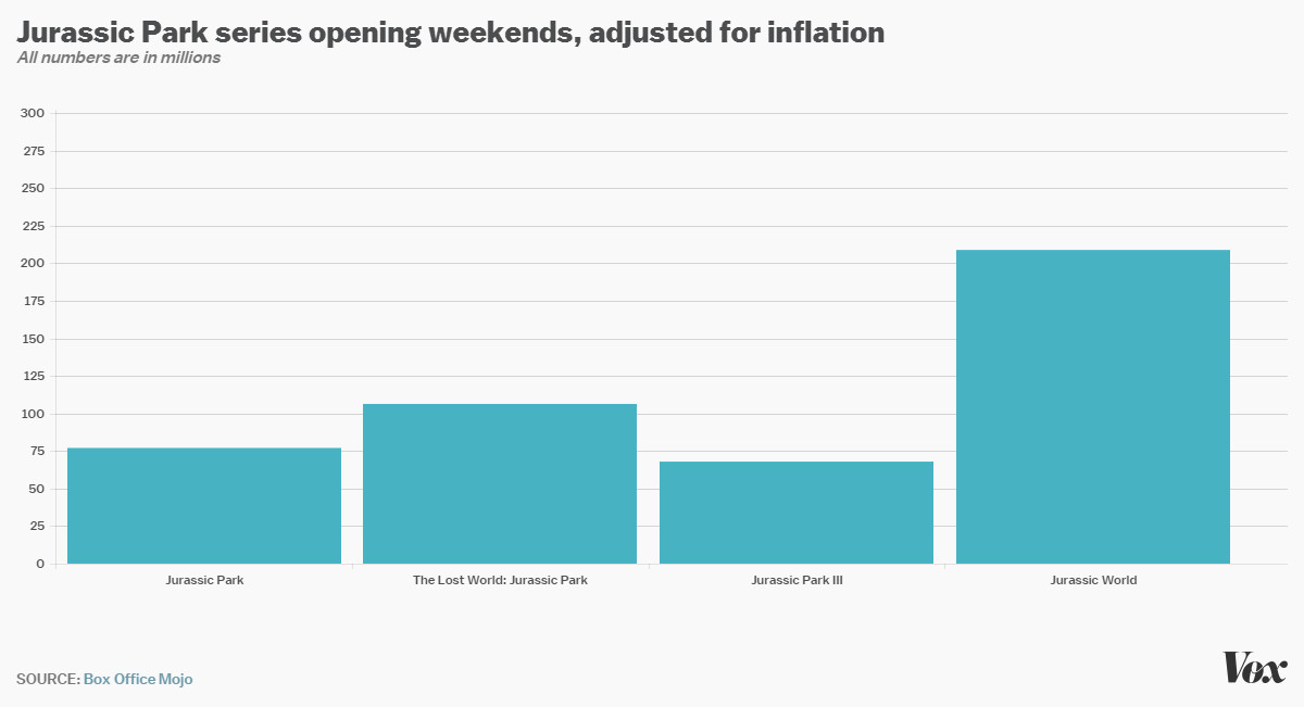 Jurassic Park opening weekends, adjusted for inflation
