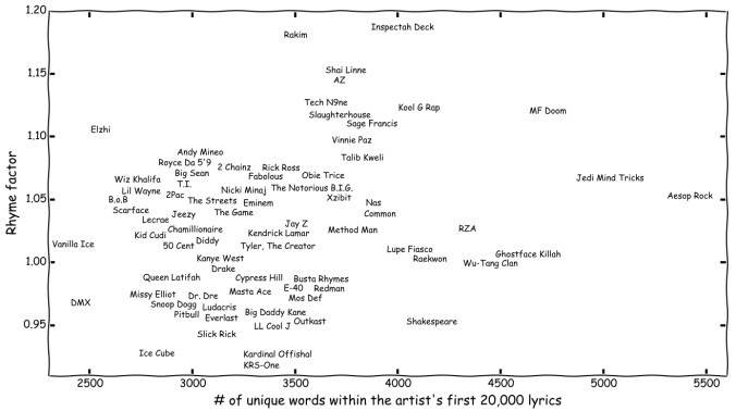 Rappers, ranked and graphed.