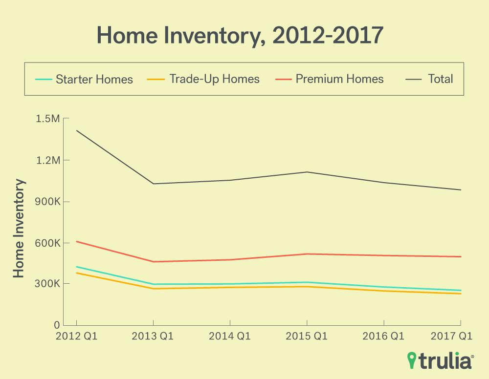 Trulia home inventory