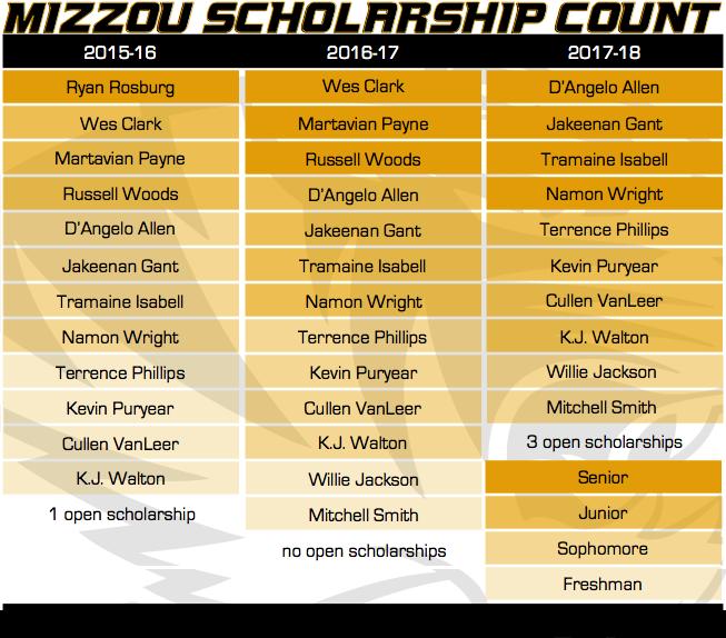 Mizzou Scholarship Count 9-23-15