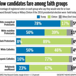 PewElection Kelsey Dallas How candidates fare among faith groups