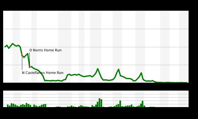 Game 118 Chart 2015