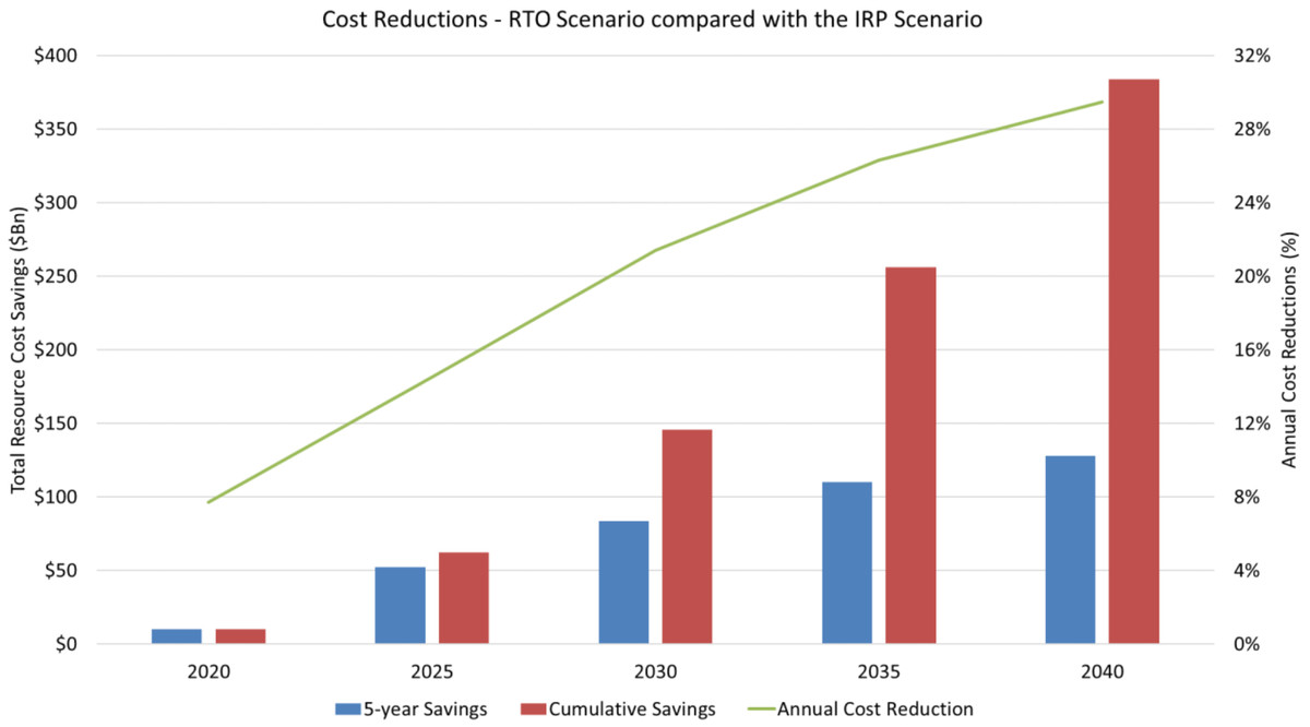 A graph showing cost reductions in the South under an IRP and RTO scenario.