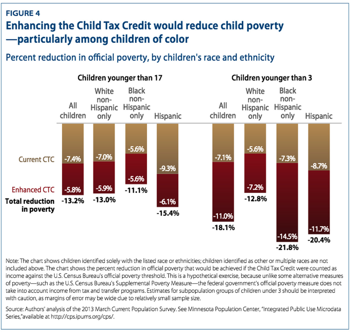 Child poverty in the US is a disgrace. Experts are embracing this ...