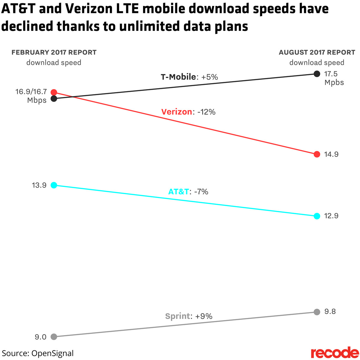 Verizon and AT&T customers are getting slower speeds because