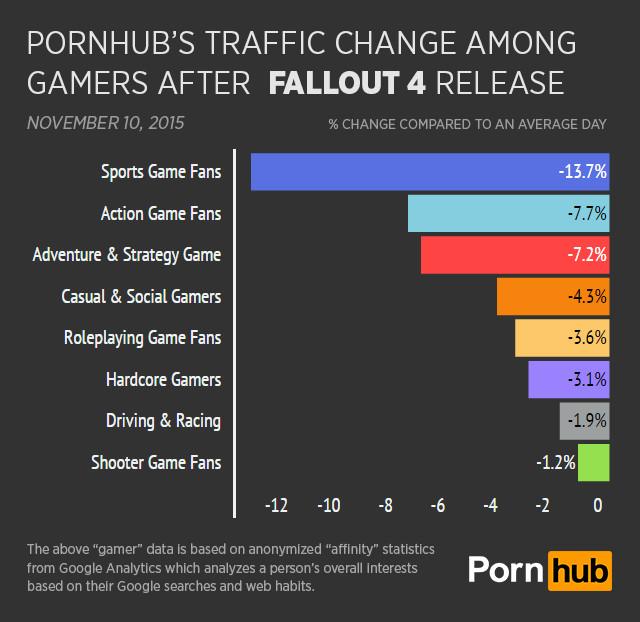 pornhub breakdown