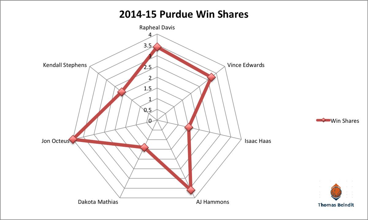 1415 purdue win shares