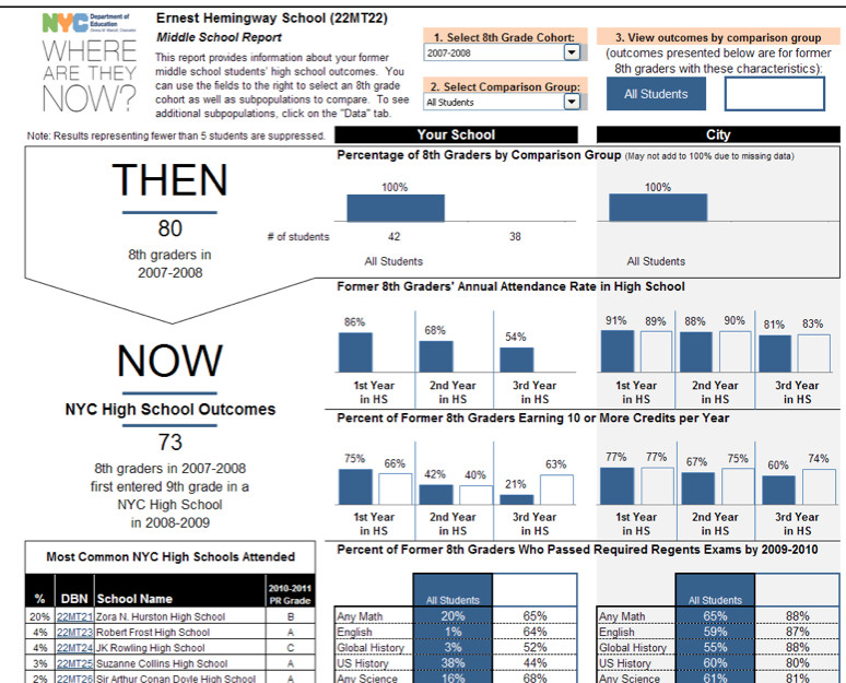 What principals see when they open one of the spreadsheet tabs on their school's Where Are They Now reports. The reports were discontinued this year amid a reboot of how schools use data.