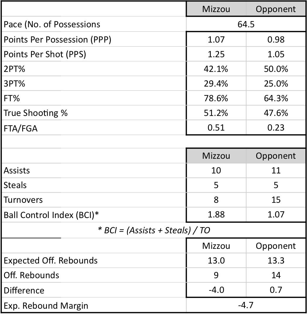 study hall oregon state team stats 2019