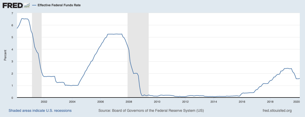 Effective federal funds rate, February 2000 to February 2020
