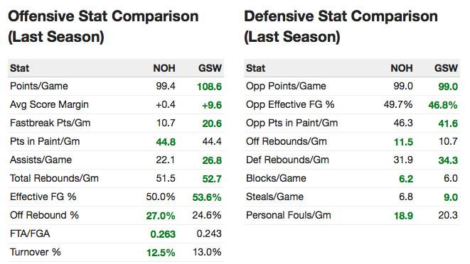 Pelicans v. Warriors season stats