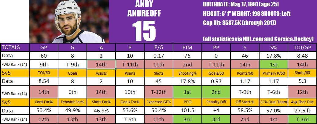 Andreoff Player Card