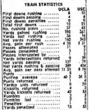 1965 USC-UCLA box score