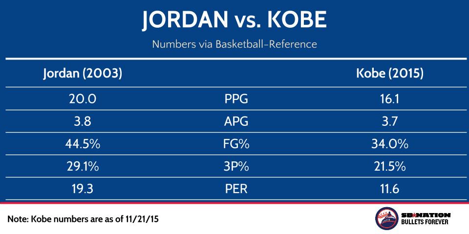 Jordan vs. Kobe