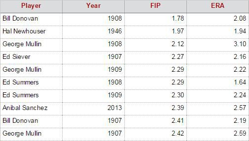 Top 10 Tigers Starters by FIP