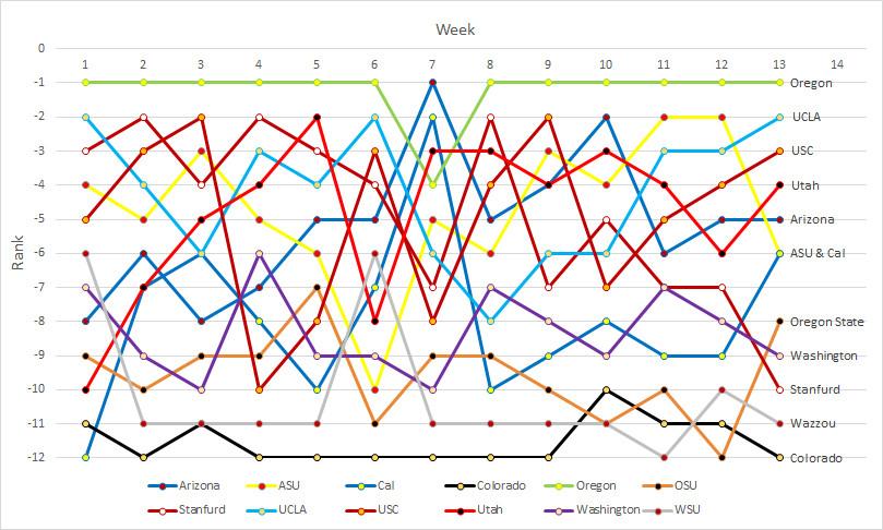 Pac-12 rankings- 13a