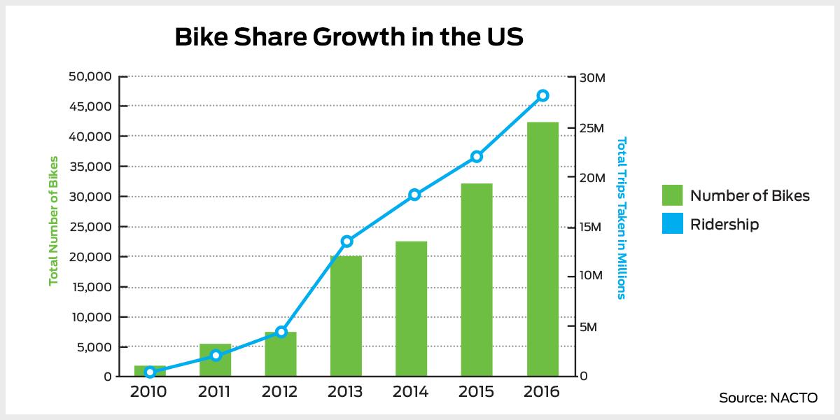 bike share growth