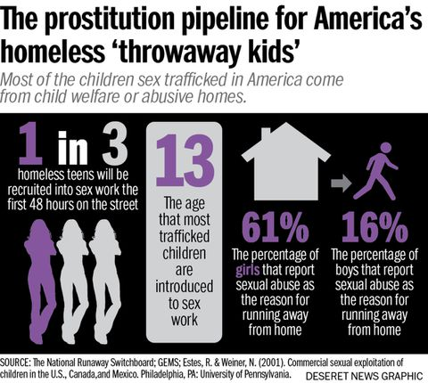 Saving 'Throwaway Kids ' In Los Angeles, sex trafficking
