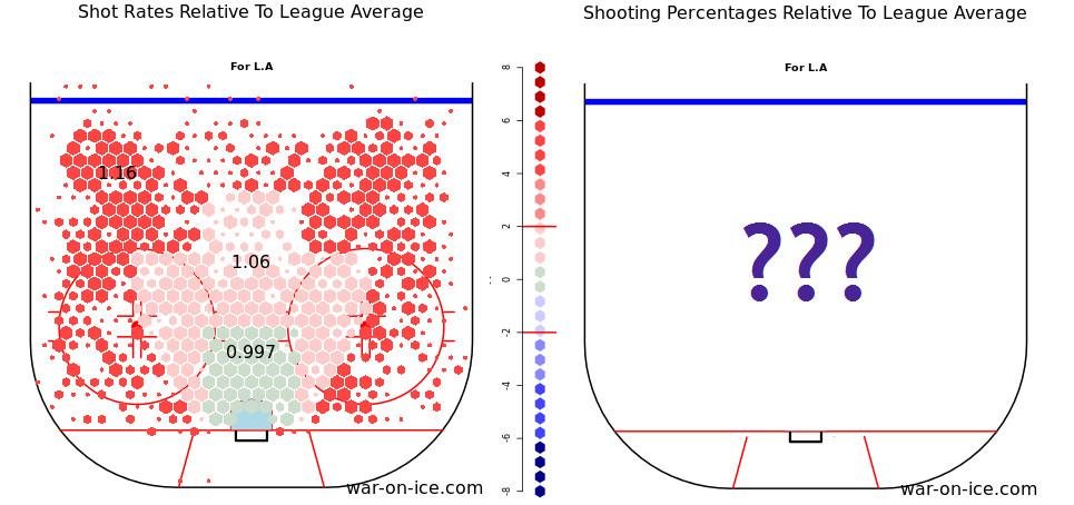 Relative Shot Rate