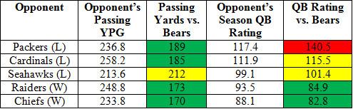 bears pass d