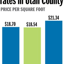 Office space lease rates in Utah County