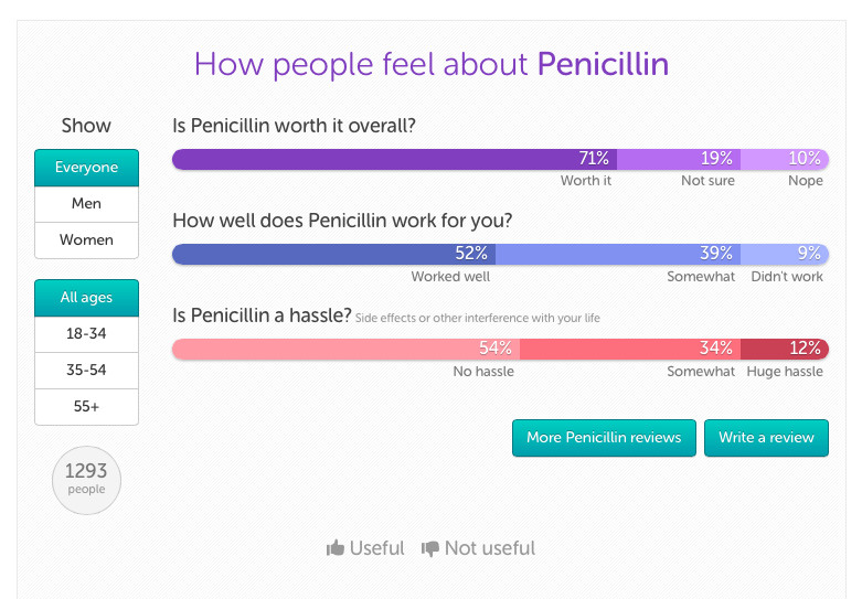 Some of Iodine.com's information on Penicillin