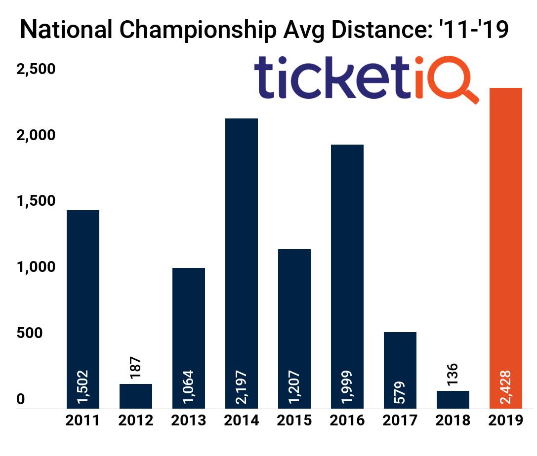 National Championship 2019: Santa Clara, worst location